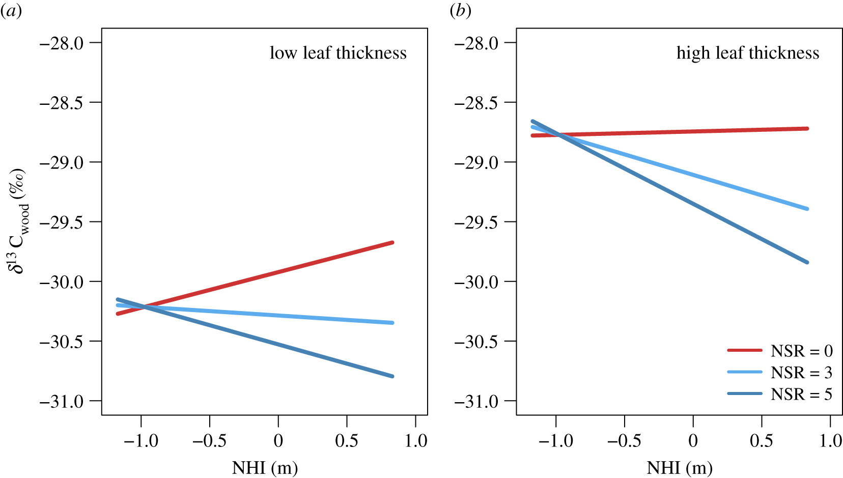 Tree species richness modulates water supply in the local tree neighbourhood: evidence from wood δ13C signatures in a large-scale forest experiment